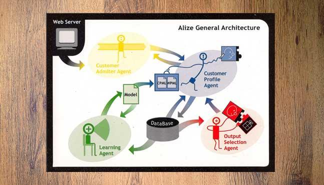 Arquitectura del sofware iSOCO Alize :: Mada Elek